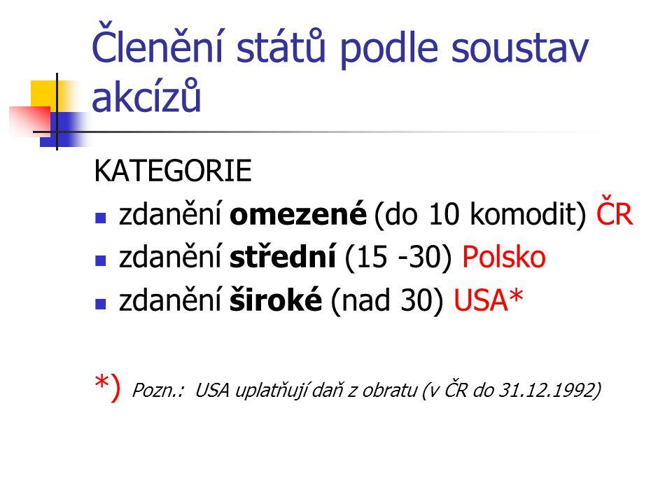 Členění států podle soustav akcízů KATEGORIE zdanění omezené (do 10 komodit) ČR zdanění střední (15 -30) Polsko zdanění široké (nad 30) USA* *) Pozn.: