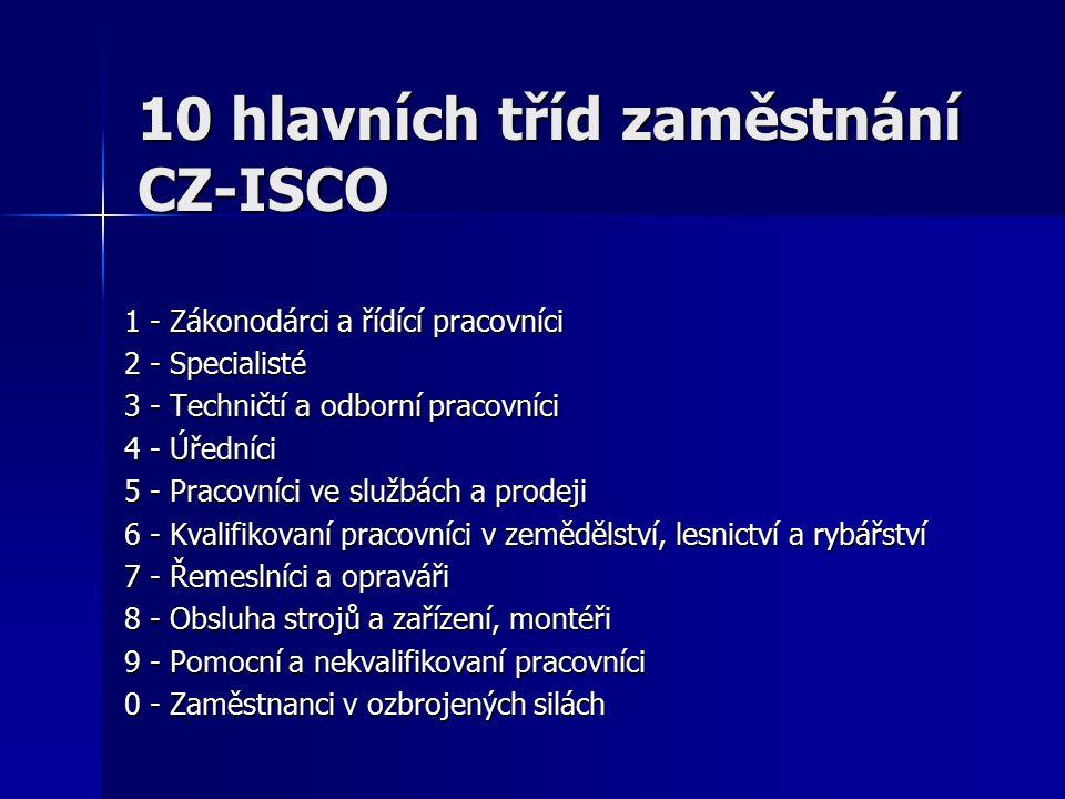 10 hlavních tříd zaměstnání CZ-ISCO 1 - Zákonodárci a řídící pracovníci 2 - Specialisté 3 - Techničtí a odborní pracovníci 4 - Úředníci 5 - Pracovníci