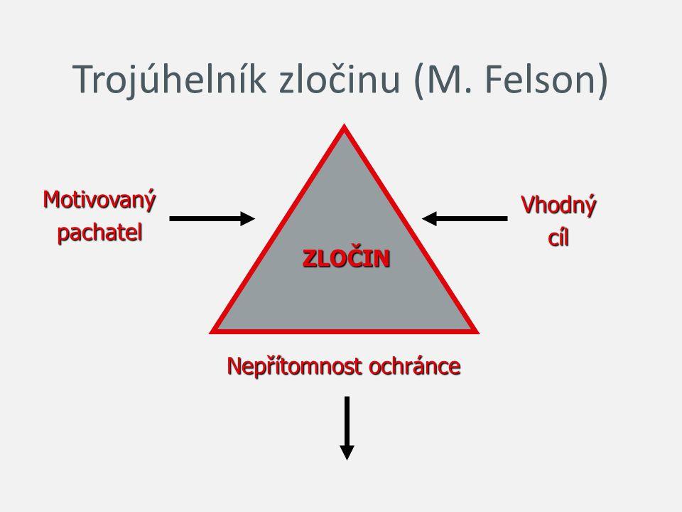 Trojúhelník zločinu (M. Felson) ZLOČIN Motivovanýpachatel Vhodnýcíl Nepřítomnost ochránce