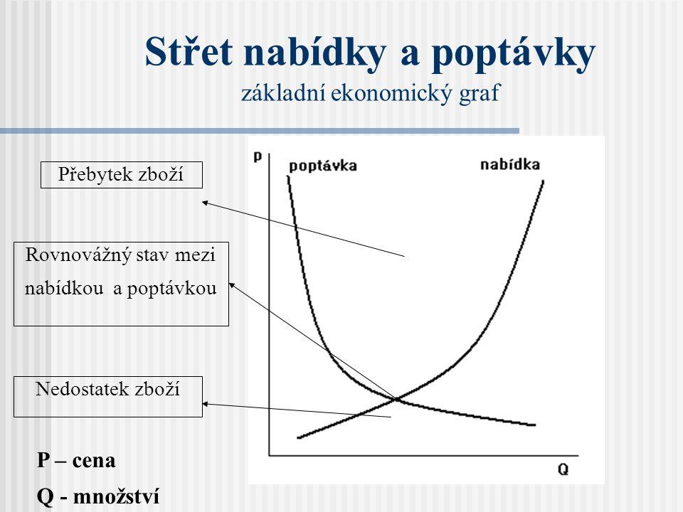 Střet nabídky a poptávky základní ekonomický graf Přebytek zboží Nedostatek zboží Rovnovážný stav mezi nabídkou a poptávkou P – cena Q - množství