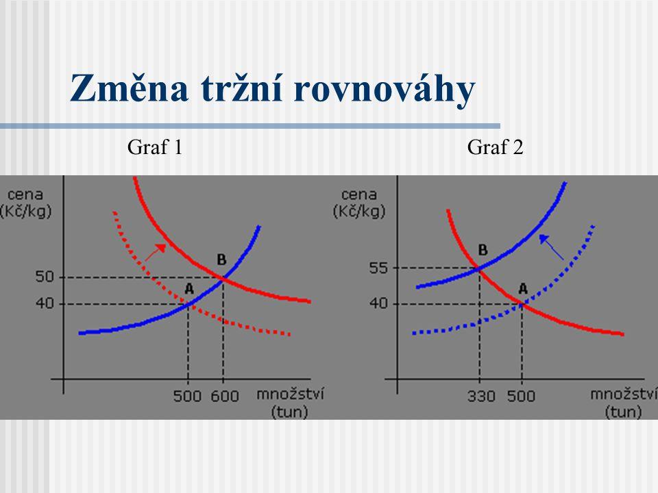 Změna tržní rovnováhy Graf 2Graf 1
