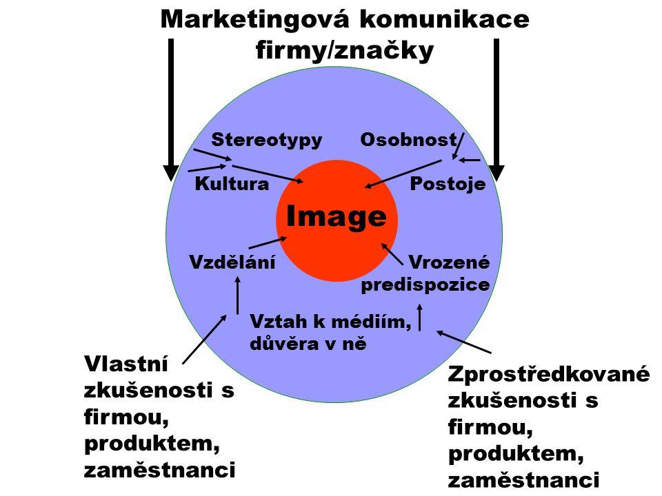 Marketingová komunikace firmy/značky Image Vlastní zkušenosti s firmou, produktem, zaměstnanci StereotypyOsobnost Postoje Vrozené predispozice Vztah k médiím, důvěra v ně Vzdělání Kultura Zprostředkované zkušenosti s firmou, produktem, zaměstnanci