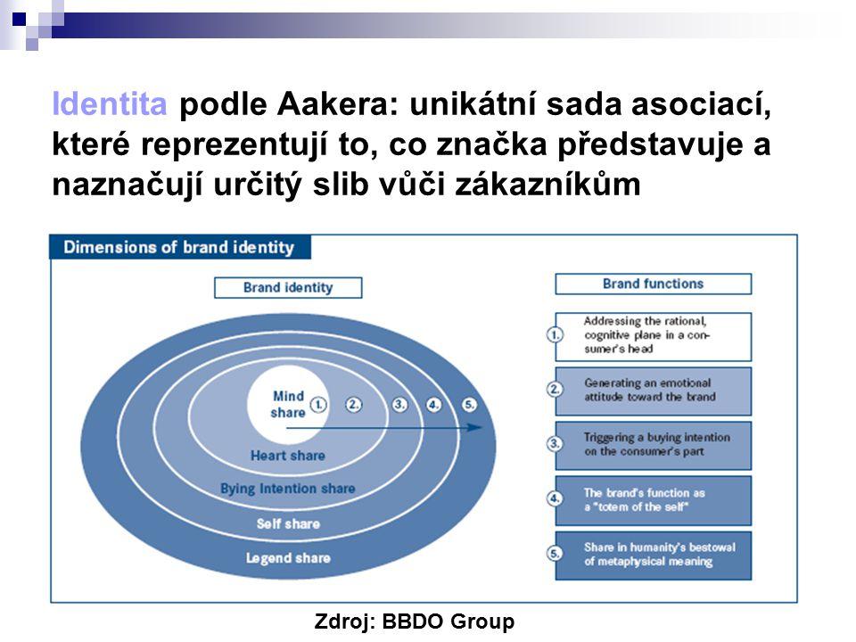 Identita podle Aakera: unikátní sada asociací, které reprezentují to, co značka představuje a naznačují určitý slib vůči zákazníkům Zdroj: BBDO Group