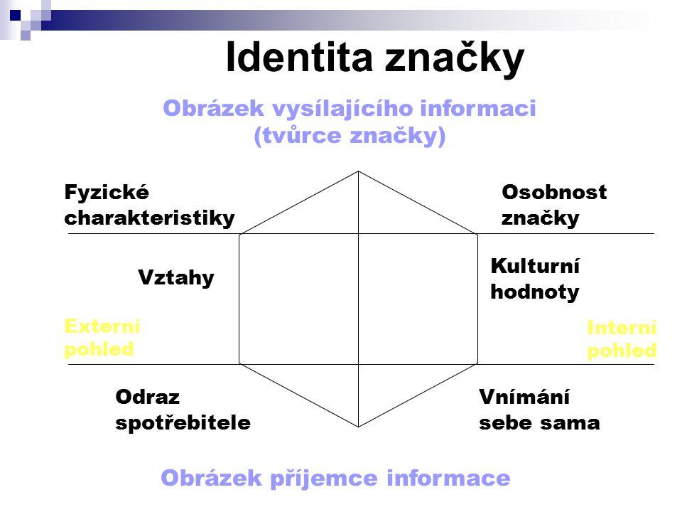 Identita značky Obrázek vysílajícího informaci (tvůrce značky) Obrázek příjemce informace Fyzické charakteristiky Osobnost značky Externí pohled Vztah