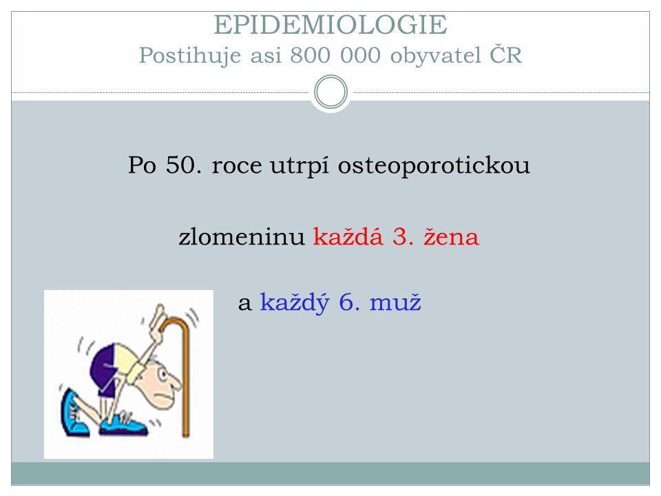 EPIDEMIOLOGIE Postihuje asi 800 000 obyvatel ČR Po 50. roce utrpí osteoporotickou zlomeninu každá 3. žena a každý 6. muž