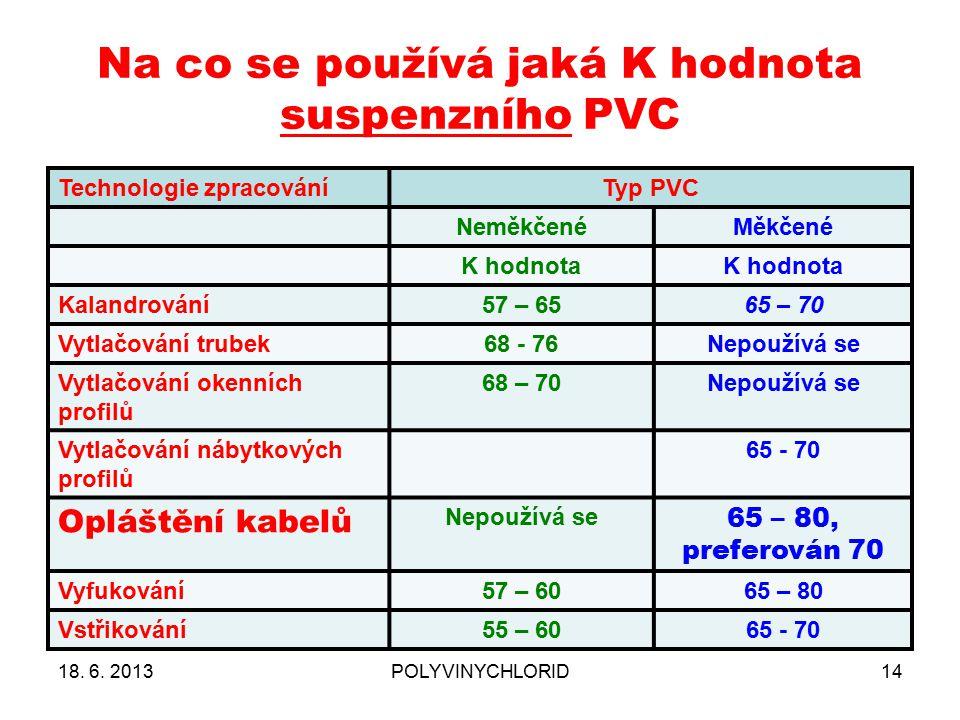 Na co se používá jaká K hodnota suspenzního PVC 18. 6. 2013POLYVINYCHLORID14 Technologie zpracováníTyp PVC NeměkčenéMěkčené K hodnota Kalandrování57 –