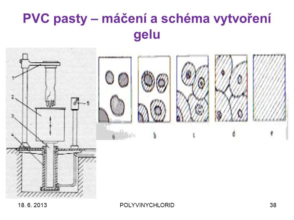 PVC pasty – máčení a schéma vytvoření gelu 3818. 6. 2013POLYVINYCHLORID