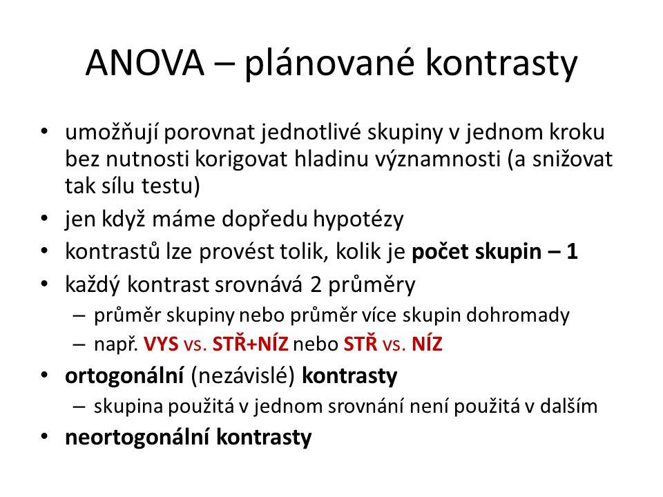 ANOVA – plánované kontrasty umožňují porovnat jednotlivé skupiny v jednom kroku bez nutnosti korigovat hladinu významnosti (a snižovat tak sílu testu)