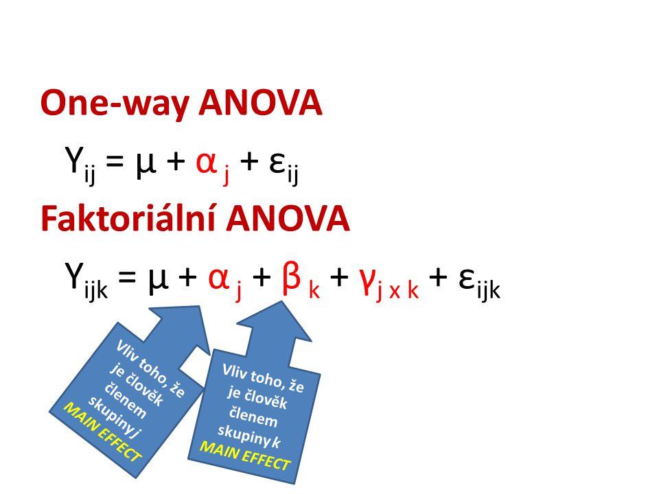 One-way ANOVA Y ij = μ + α j + ε ij Faktoriální ANOVA Y ijk = μ + α j + β k + γ j x k + ε ijk Vliv toho, že je člověk členem skupiny k MAIN EFFECT Vliv toho, že je člověk členem skupiny j MAIN EFFECT