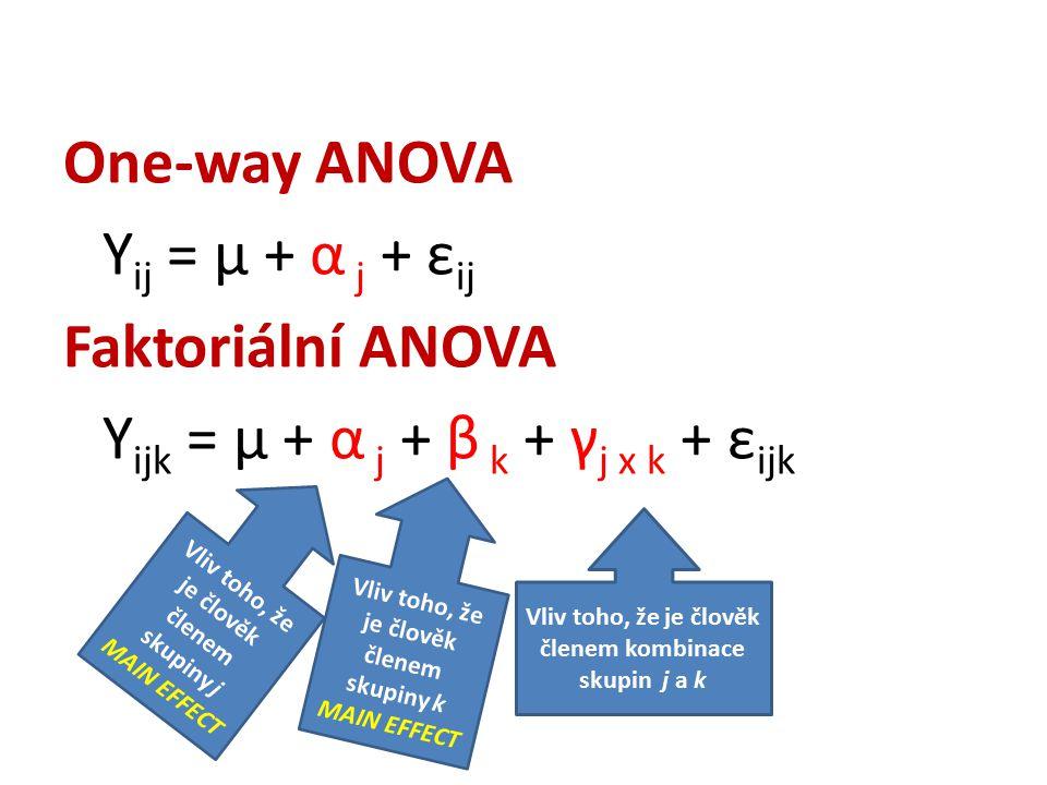 One-way ANOVA Y ij = μ + α j + ε ij Faktoriální ANOVA Y ijk = μ + α j + β k + γ j x k + ε ijk Vliv toho, že je člověk členem skupiny k MAIN EFFECT Vliv toho, že je člověk členem kombinace skupin j a k Vliv toho, že je člověk členem skupiny j MAIN EFFECT