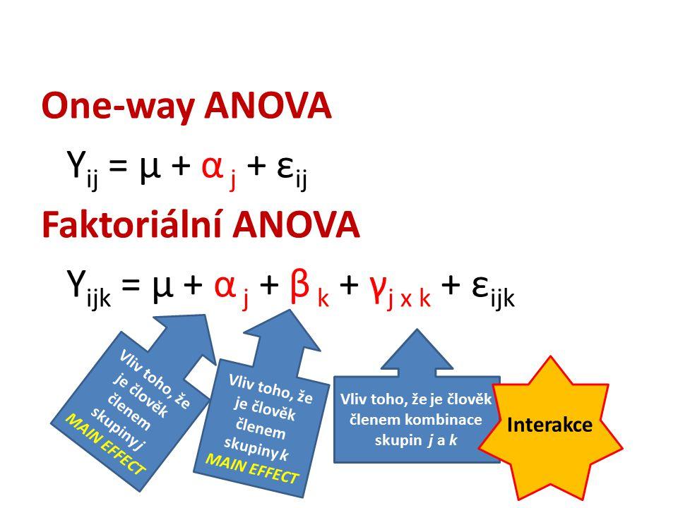 One-way ANOVA Y ij = μ + α j + ε ij Faktoriální ANOVA Y ijk = μ + α j + β k + γ j x k + ε ijk Vliv toho, že je člověk členem skupiny k MAIN EFFECT Vliv toho, že je člověk členem kombinace skupin j a k Interakce Vliv toho, že je člověk členem skupiny j MAIN EFFECT