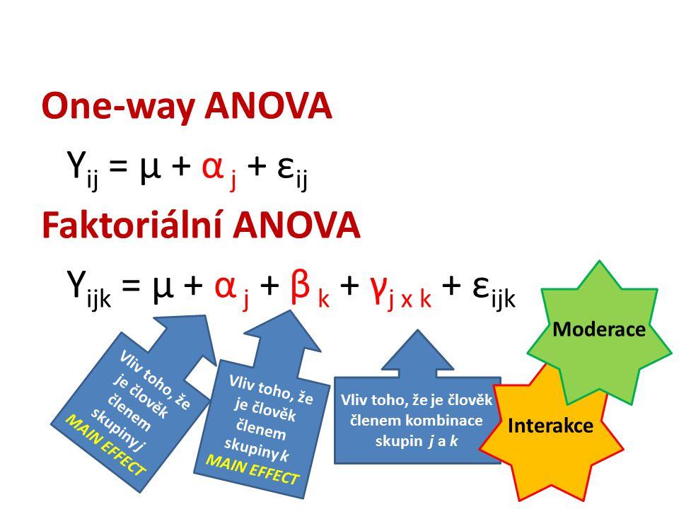 One-way ANOVA Y ij = μ + α j + ε ij Faktoriální ANOVA Y ijk = μ + α j + β k + γ j x k + ε ijk Vliv toho, že je člověk členem skupiny k MAIN EFFECT Vliv toho, že je člověk členem kombinace skupin j a k Interakce Vliv toho, že je člověk členem skupiny j MAIN EFFECT Moderace