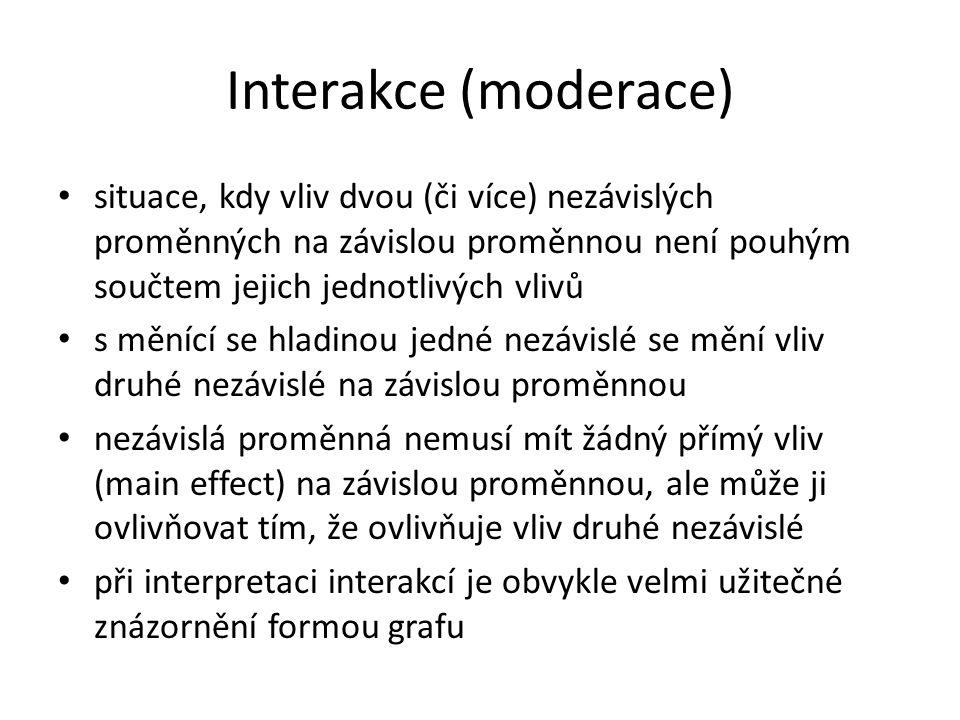 Interakce (moderace) situace, kdy vliv dvou (či více) nezávislých proměnných na závislou proměnnou není pouhým součtem jejich jednotlivých vlivů s měnící se hladinou jedné nezávislé se mění vliv druhé nezávislé na závislou proměnnou nezávislá proměnná nemusí mít žádný přímý vliv (main effect) na závislou proměnnou, ale může ji ovlivňovat tím, že ovlivňuje vliv druhé nezávislé při interpretaci interakcí je obvykle velmi užitečné znázornění formou grafu