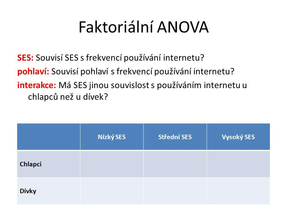 Faktoriální ANOVA SES: Souvisí SES s frekvencí používání internetu? pohlaví: Souvisí pohlaví s frekvencí používání internetu? interakce: Má SES jinou