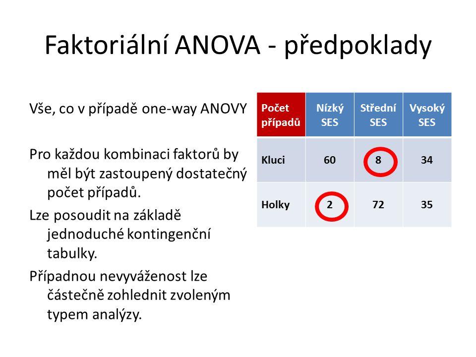 Faktoriální ANOVA - předpoklady Vše, co v případě one-way ANOVY Pro každou kombinaci faktorů by měl být zastoupený dostatečný počet případů. Lze posou