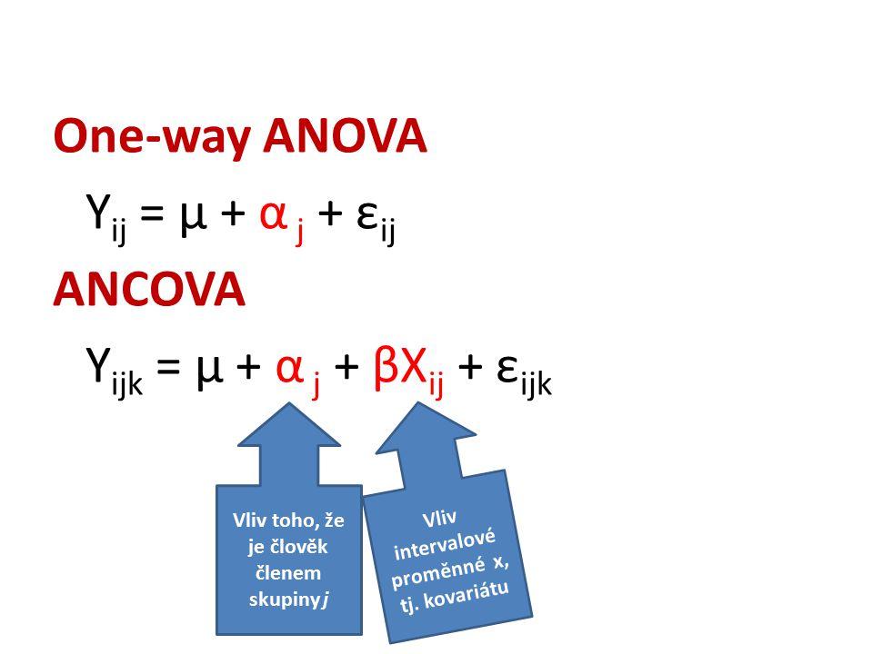 One-way ANOVA Y ij = μ + α j + ε ij ANCOVA Y ijk = μ + α j + βX ij + ε ijk Vliv intervalové proměnné x, tj. kovariátu Vliv toho, že je člověk členem s