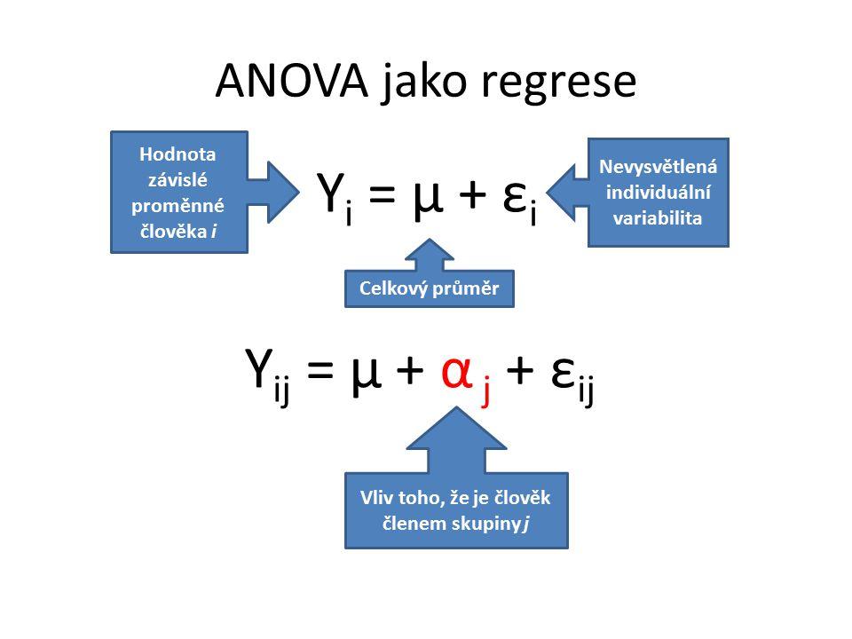 ANOVA jako regrese Y i = μ + ε i Hodnota závislé proměnné člověka i Celkový průměr Nevysvětlená individuální variabilita Y ij = μ + α j + ε ij Vliv toho, že je člověk členem skupiny j
