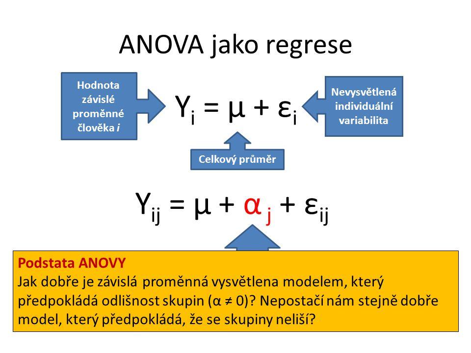ANOVA jako regrese Y i = μ + ε i Hodnota závislé proměnné člověka i Celkový průměr Nevysvětlená individuální variabilita Y ij = μ + α j + ε ij Vliv toho, že je člověk členem skupiny j Podstata ANOVY Jak dobře je závislá proměnná vysvětlena modelem, který předpokládá odlišnost skupin (α ≠ 0).