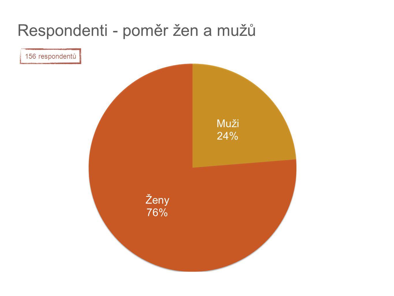 Respondenti - poměr žen a mužů 156 respondentů