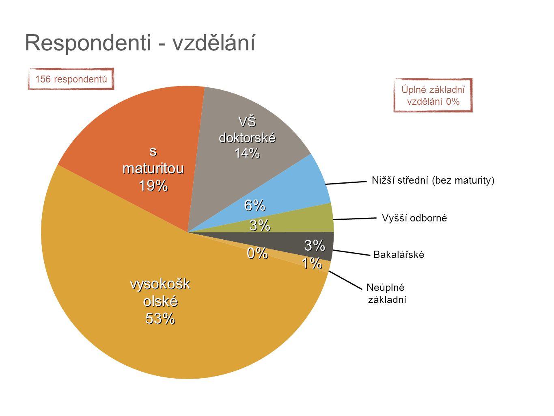 Respondenti - vzdělání Neúplné základní Nižší střední (bez maturity) Vyšší odborné Bakalářské Úplné základní vzdělání 0% 156 respondentů