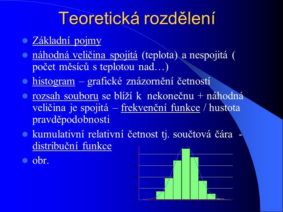 Testování statistických hypotéz jak ověřit předpoklady o charakteristikách statistických souborů.
