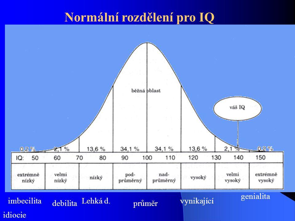 IQ (v bodech)stupeň inteligenceprocento zkoumaných případů (v %) méně než 20idiocie0,1 20 - 49 imbecilita0,5 50 - 69 debilita1,9 70 - 79 tzv.