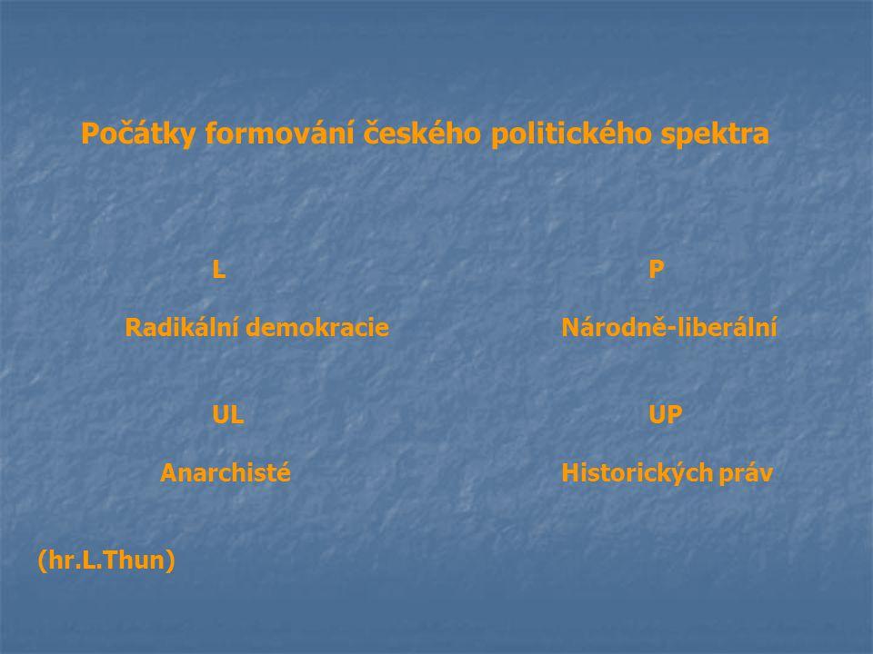 Počátky formování českého politického spektra LP Radikální demokracieNárodně-liberální ULUP AnarchistéHistorických práv (hr.L.Thun)