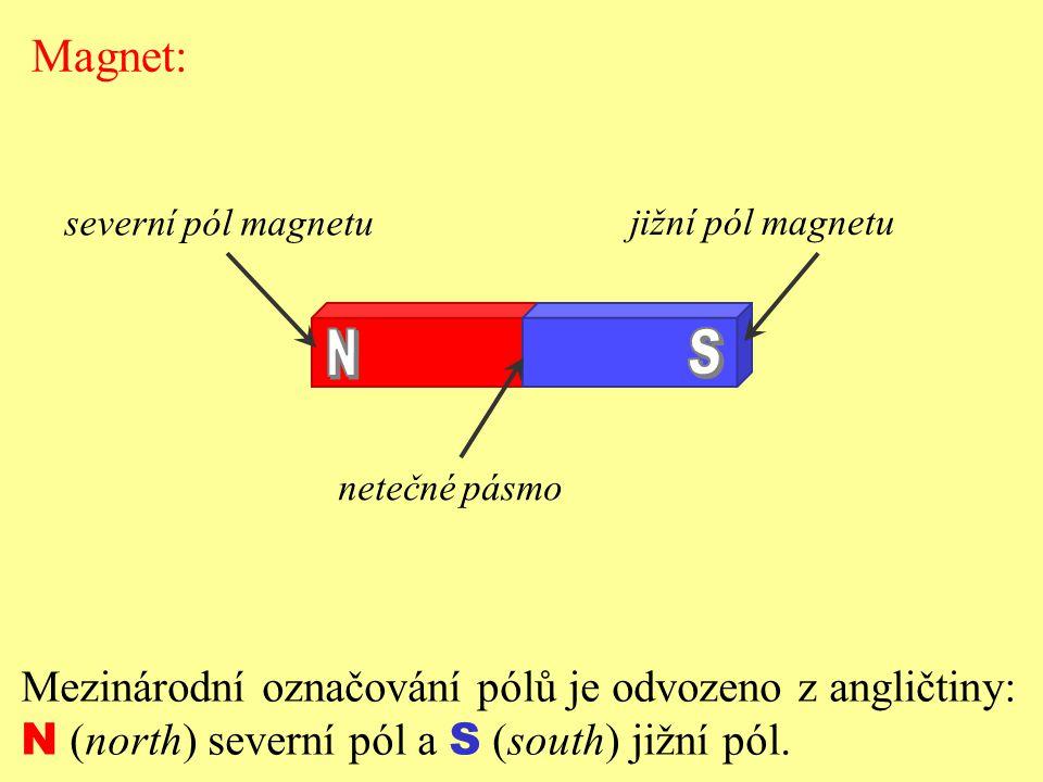 Magnet: severní pól magnetu jižní pól magnetu netečné pásmo Mezinárodní označování pólů je odvozeno z angličtiny: N (north) severní pól a S (south) ji