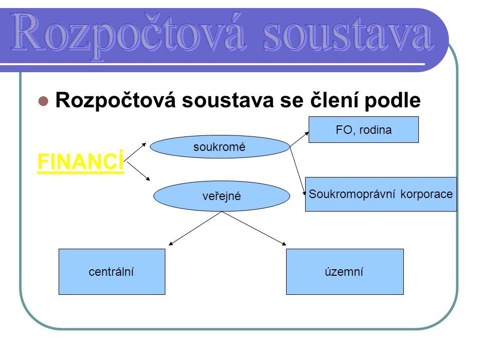 Rozpočtová soustava se člení podle FINANCÍ soukromé veřejné FO, rodina Soukromoprávní korporace centrálníúzemní