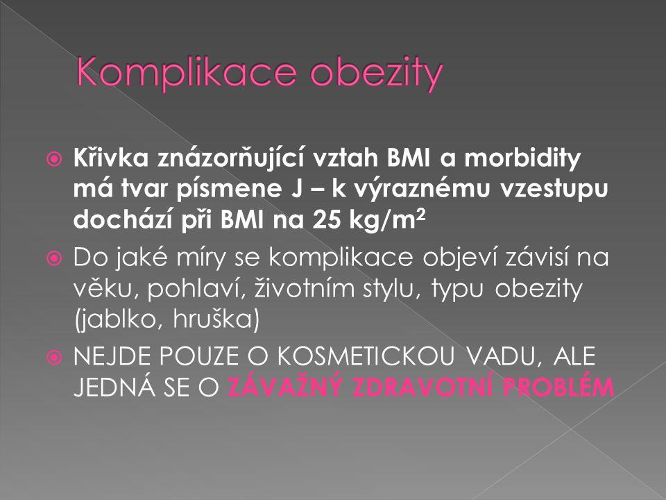  Křivka znázorňující vztah BMI a morbidity má tvar písmene J – k výraznému vzestupu dochází při BMI na 25 kg/m 2  Do jaké míry se komplikace objeví