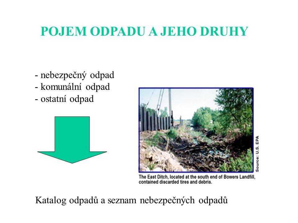 POJEM ODPADU A JEHO DRUHY - nebezpečný odpad - komunální odpad - ostatní odpad Katalog odpadů a seznam nebezpečných odpadů