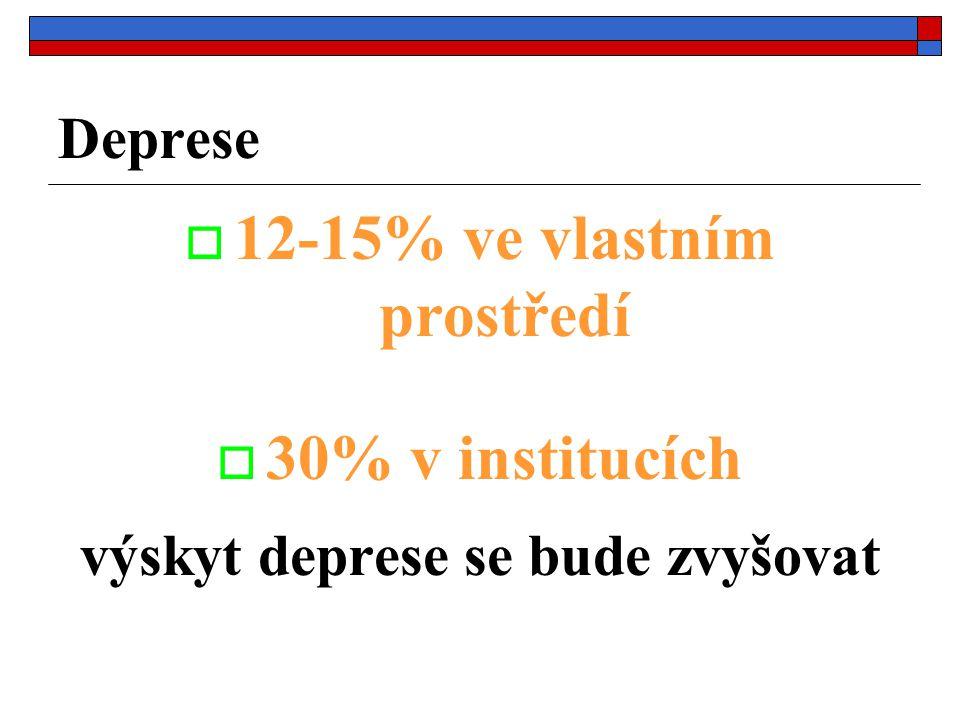 Deprese  12-15% ve vlastním prostředí  30% v institucích výskyt deprese se bude zvyšovat
