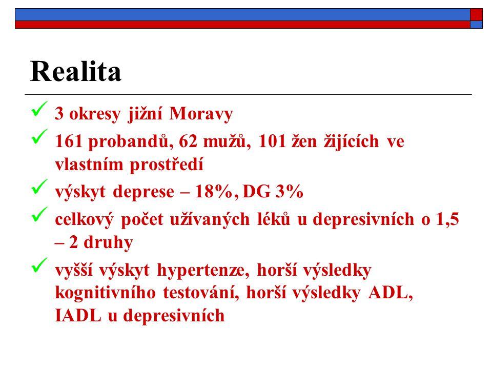 Realita 3 okresy jižní Moravy 161 probandů, 62 mužů, 101 žen žijících ve vlastním prostředí výskyt deprese – 18%, DG 3% celkový počet užívaných léků u depresivních o 1,5 – 2 druhy vyšší výskyt hypertenze, horší výsledky kognitivního testování, horší výsledky ADL, IADL u depresivních