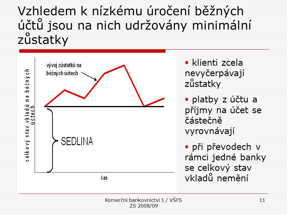 Komerční bankovnictví 1 / VŠFS ZS 2008/09 11 Vzhledem k nízkému úročení běžných účtů jsou na nich udržovány minimální zůstatky  klienti zcela nevyčer
