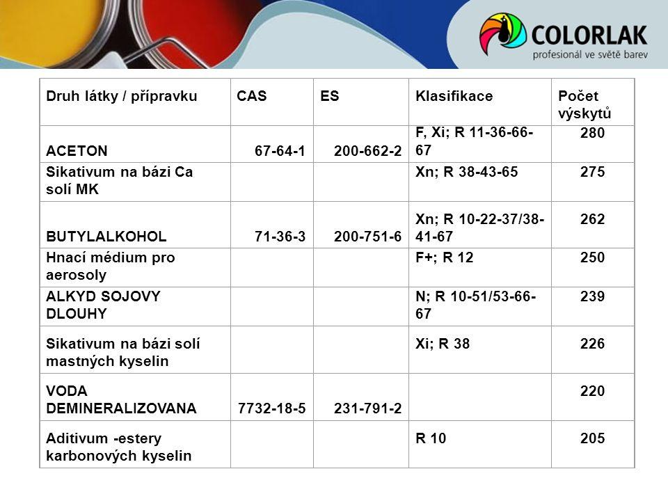 Druh látky / přípravkuCASESKlasifikacePočet výskytů ACETON67-64-1200-662-2 F, Xi; R 11-36-66- 67 280 Sikativum na bázi Ca solí MK Xn; R 38-43-65275 BU
