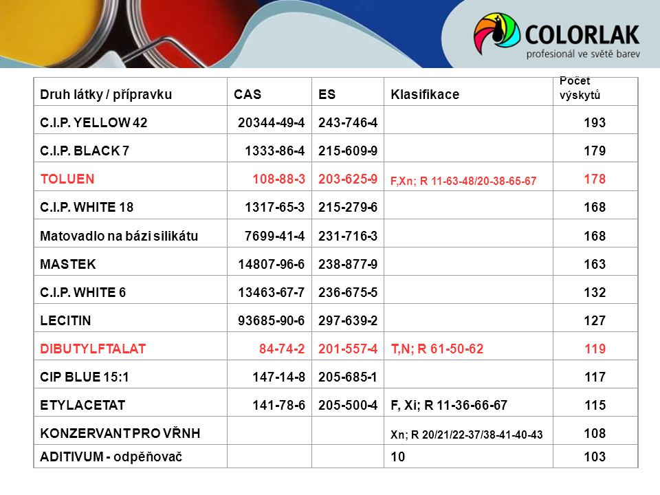 Druh látky / přípravkuCASESKlasifikace Počet výskytů C.I.P. YELLOW 4220344-49-4243-746-4 193 C.I.P. BLACK 71333-86-4215-609-9 179 TOLUEN108-88-3203-62