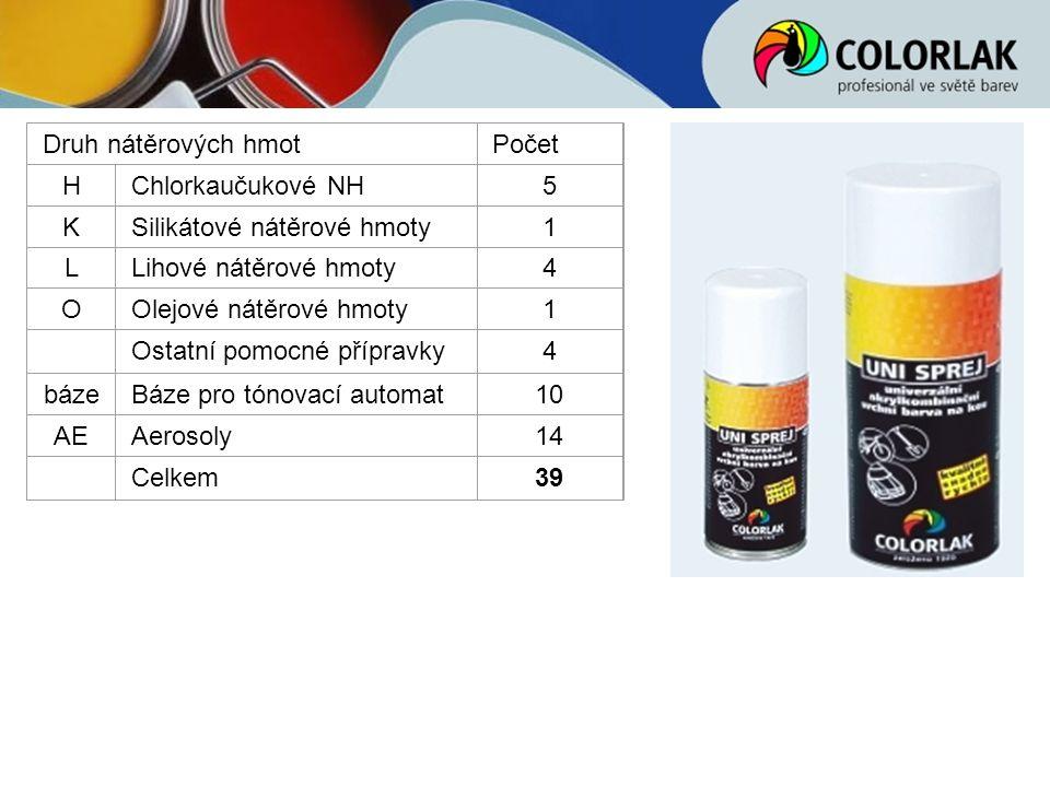 Druh nátěrových hmotPočet HChlorkaučukové NH5 KSilikátové nátěrové hmoty1 LLihové nátěrové hmoty4 OOlejové nátěrové hmoty1 Ostatní pomocné přípravky4