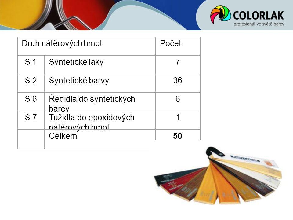Druh nátěrových hmotPočet S 1Syntetické laky7 S 2Syntetické barvy36 S 6Ředidla do syntetických barev 6 S 7Tužidla do epoxidových nátěrových hmot 1 Cel