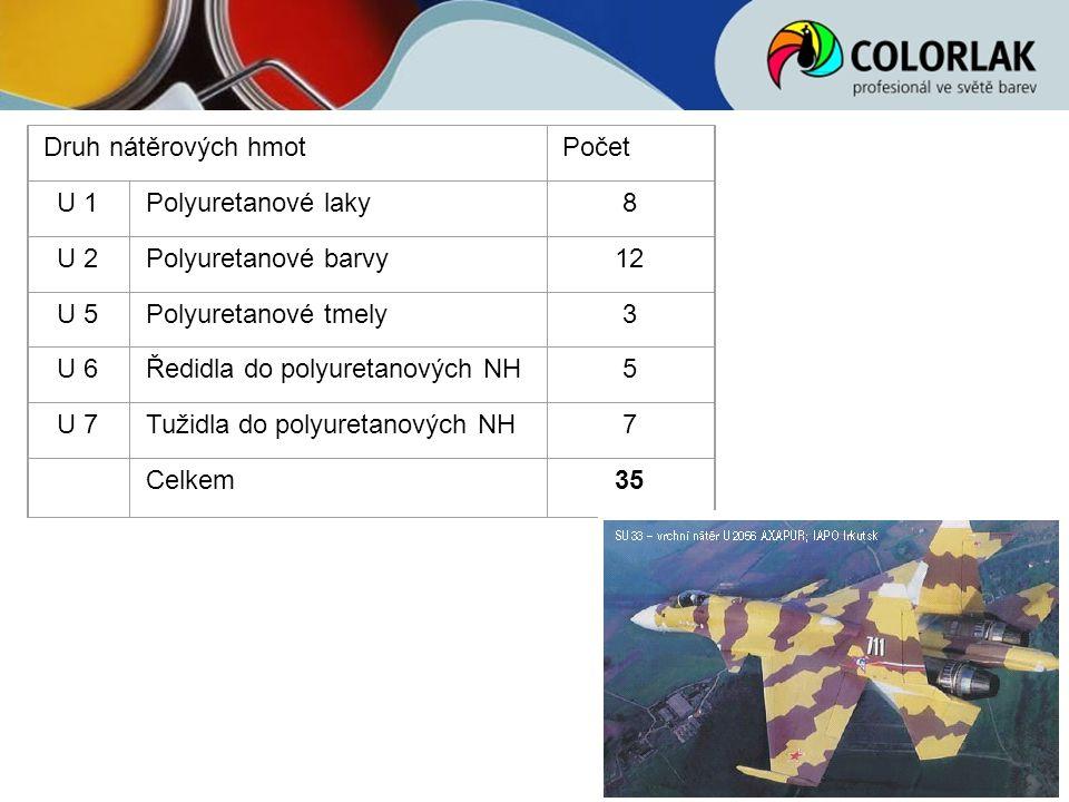 Druh nátěrových hmotPočet U 1Polyuretanové laky8 U 2Polyuretanové barvy12 U 5Polyuretanové tmely3 U 6Ředidla do polyuretanových NH5 U 7Tužidla do poly