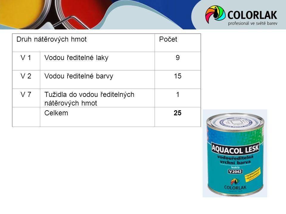 Druh nátěrových hmotPočet V 1Vodou ředitelné laky9 V 2Vodou ředitelné barvy15 V 7Tužidla do vodou ředitelných nátěrových hmot 1 Celkem25