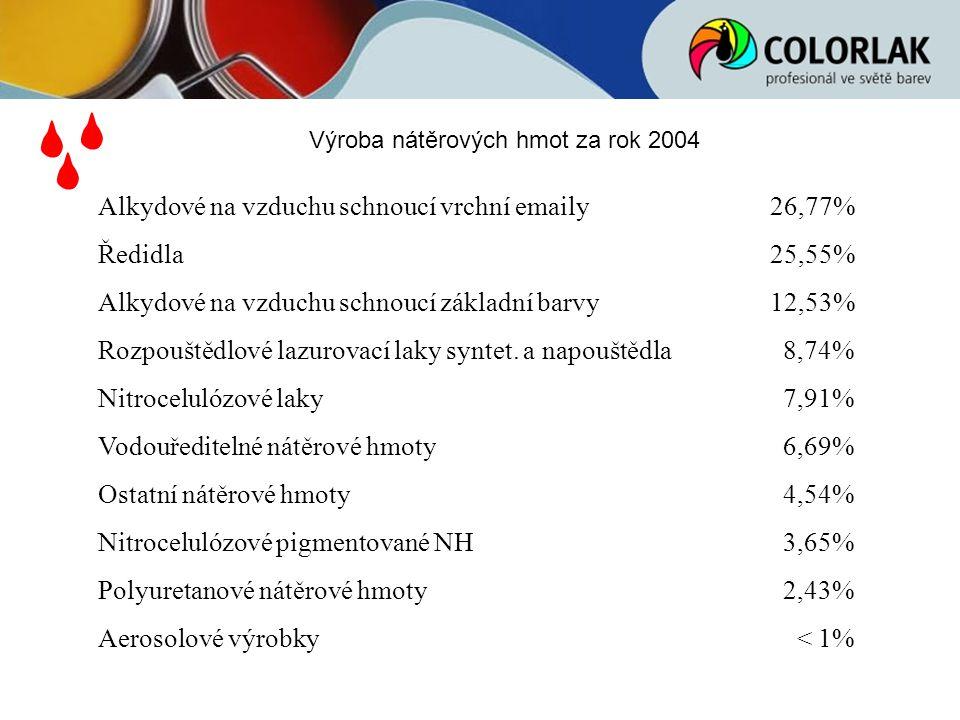 Výroba nátěrových hmot za rok 2004 Alkydové na vzduchu schnoucí vrchní emaily 26,77% Ředidla 25,55% Alkydové na vzduchu schnoucí základní barvy 12,53%