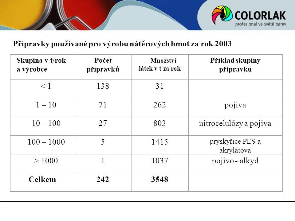 Přípravky používané pro výrobu nátěrových hmot za rok 2003 Skupina v t/rok a výrobce Počet přípravků Množství látek v t za rok Příklad skupiny příprav