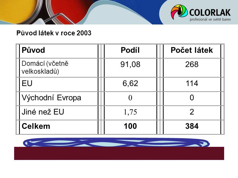 Původ látek v roce 2003 PůvodPodílPočet látek Domácí (včetně velkoskladů) 91,08268 EU6,62114 Východní Evropa 0 0 Jiné než EU 1,75 2 Celkem100384