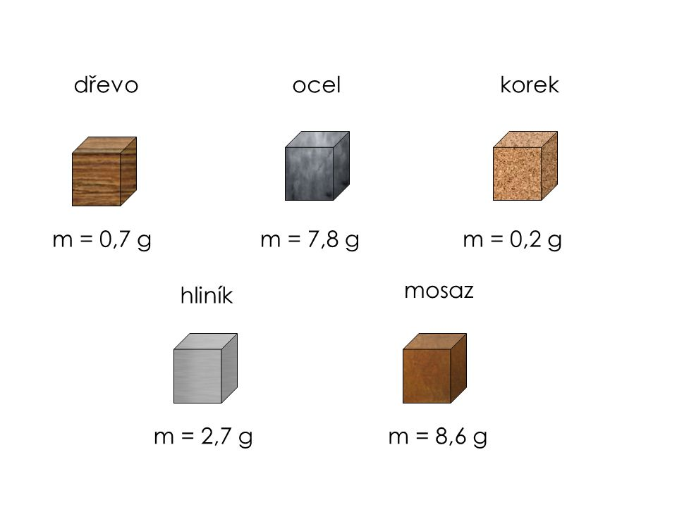 Hustota látky je určena hmotností 1 cm 3 této látky.