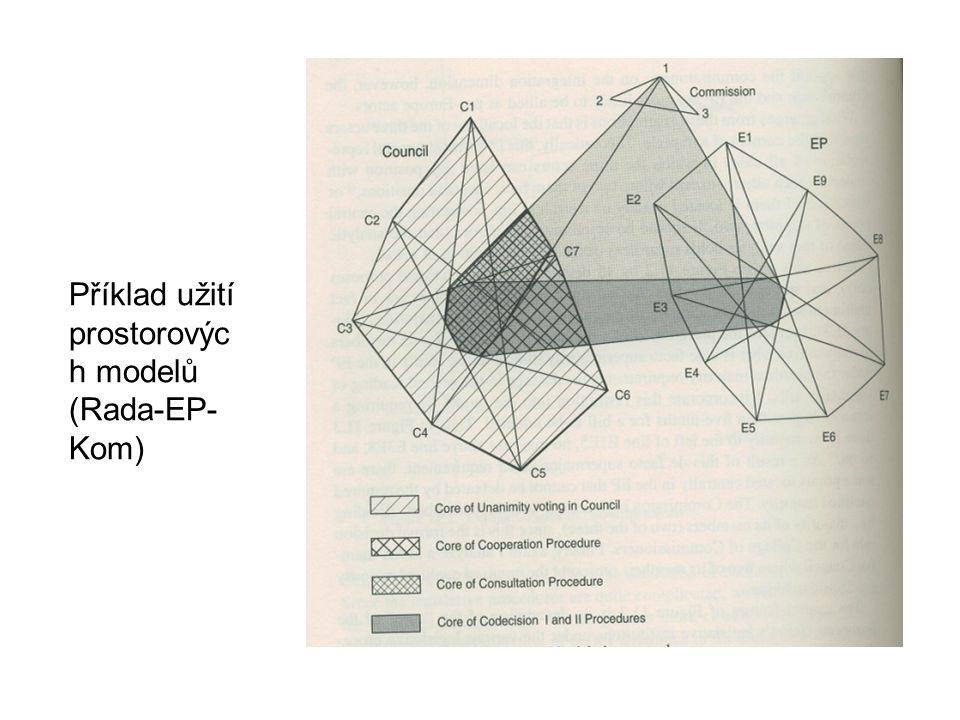 Příklad užití prostorovýc h modelů (Rada-EP- Kom)