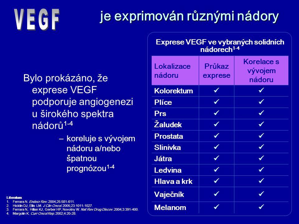 je exprimován různými nádory Bylo prokázáno, že exprese VEGF podporuje angiogenezi u širokého spektra nádorů 1-4 –koreluje s vývojem nádoru a/nebo špatnou prognózou 1-4 Exprese VEGF ve vybraných solidních nádorech 1-4 Lokalizace nádoru Průkaz exprese Korelace s vývojem nádoru Kolorektum Plíce Prs Žaludek Prostata Slinivka Játra Ledvina Hlava a krk Vaječník Melanom Literatura: 1.Ferrara N.