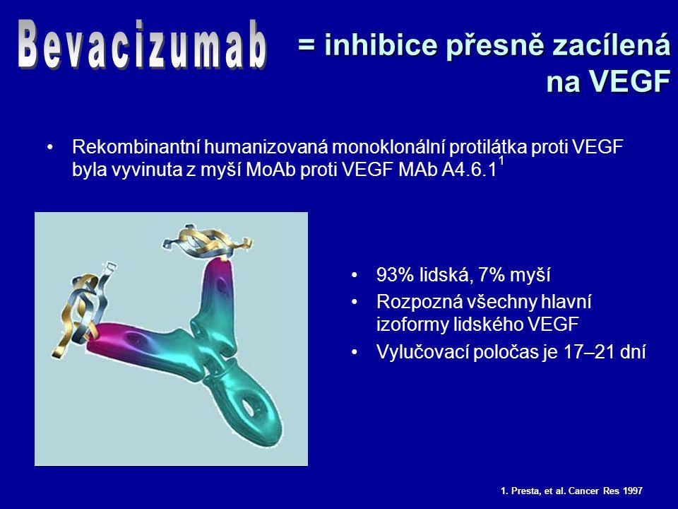 = inhibice přesně zacílená na VEGF Rekombinantní humanizovaná monoklonální protilátka proti VEGF byla vyvinuta z myší MoAb proti VEGF MAb A4.6.1 1 93% lidská, 7% myší Rozpozná všechny hlavní izoformy lidského VEGF Vylučovací poločas je 17–21 dní 1.