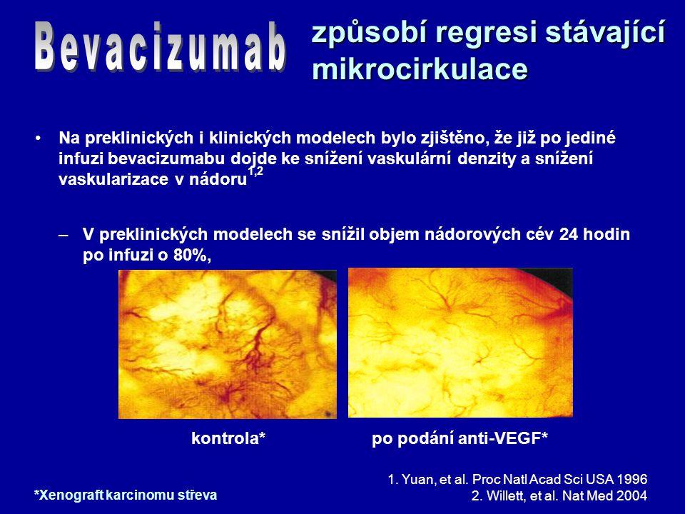 1. Yuan, et al. Proc Natl Acad Sci USA 1996 2. Willett, et al. Nat Med 2004 způsobí regresi stávající mikrocirkulace Na preklinických i klinických mod