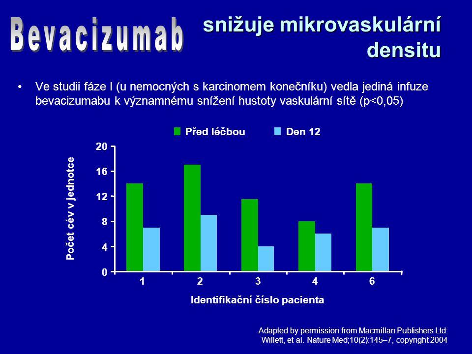 snižuje mikrovaskulární densitu Ve studii fáze I (u nemocných s karcinomem konečníku) vedla jediná infuze bevacizumabu k významnému snížení hustoty vaskulární sítě (p<0,05) Počet cév v jednotce Identifikační číslo pacienta 1234612346 20 16 12 8 4 0 Před léčbouDen 12 Adapted by permission from Macmillan Publishers Ltd: Willett, et al.