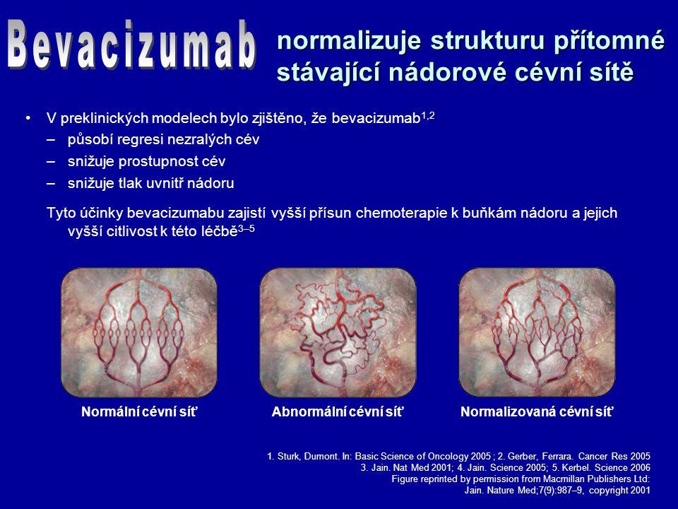 normalizuje strukturu přítomné stávající nádorové cévní sítě V preklinických modelech bylo zjištěno, že bevacizumab 1,2 –působí regresi nezralých cév –snižuje prostupnost cév –snižuje tlak uvnitř nádoru Tyto účinky bevacizumabu zajistí vyšší přísun chemoterapie k buňkám nádoru a jejich vyšší citlivost k této léčbě 3–5 Normalizovaná cévní síťAbnormální cévní síťNormální cévní síť 1.